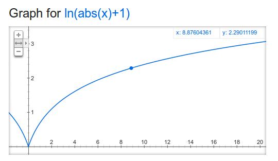 ln graph